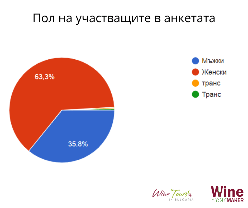 анкета винен туризъм